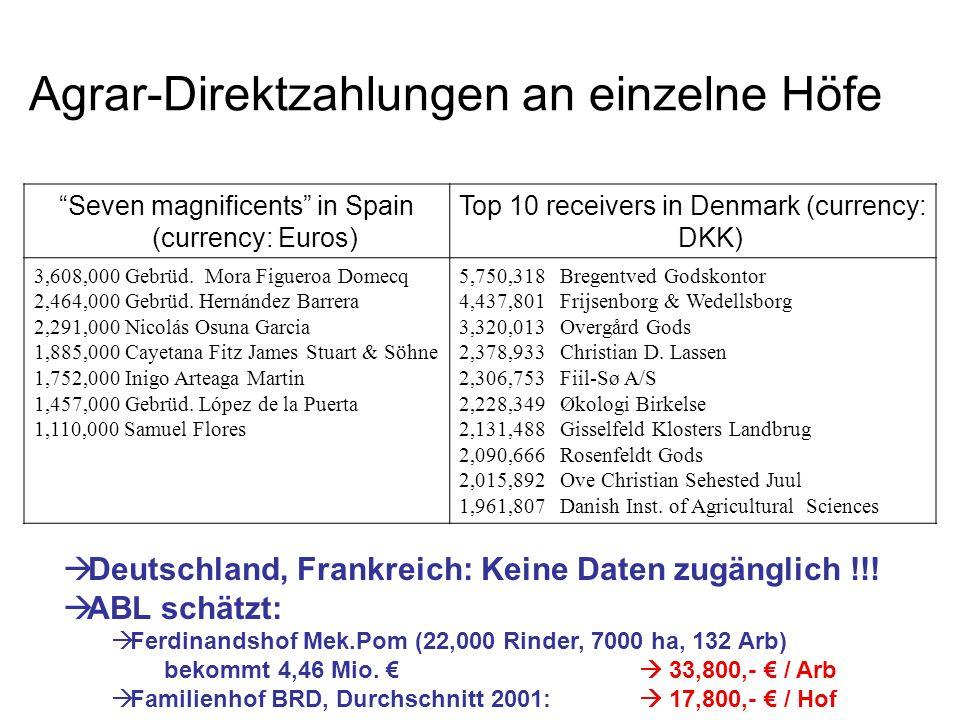 Seven magnificents in Spain (currency: Euros) Top 10 receivers in Denmark (currency: DKK) 3,608,000 Gebrüd. Mora Figueroa Domecq 2,464,000 Gebrüd. Her