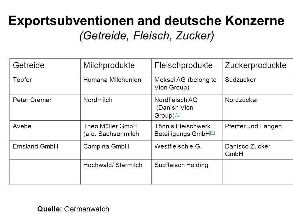 Exportsubventionen and deutsche Konzerne (Getreide, Fleisch, Zucker) GetreideMilchprodukteFleischprodukteZuckerproduckte TöpferHumana MilchunionMoksel