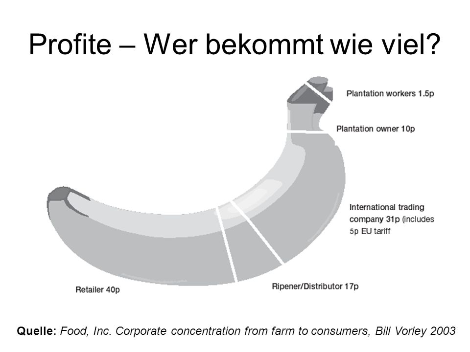 Profite – Wer bekommt wie viel? Quelle: Food, Inc. Corporate concentration from farm to consumers, Bill Vorley 2003