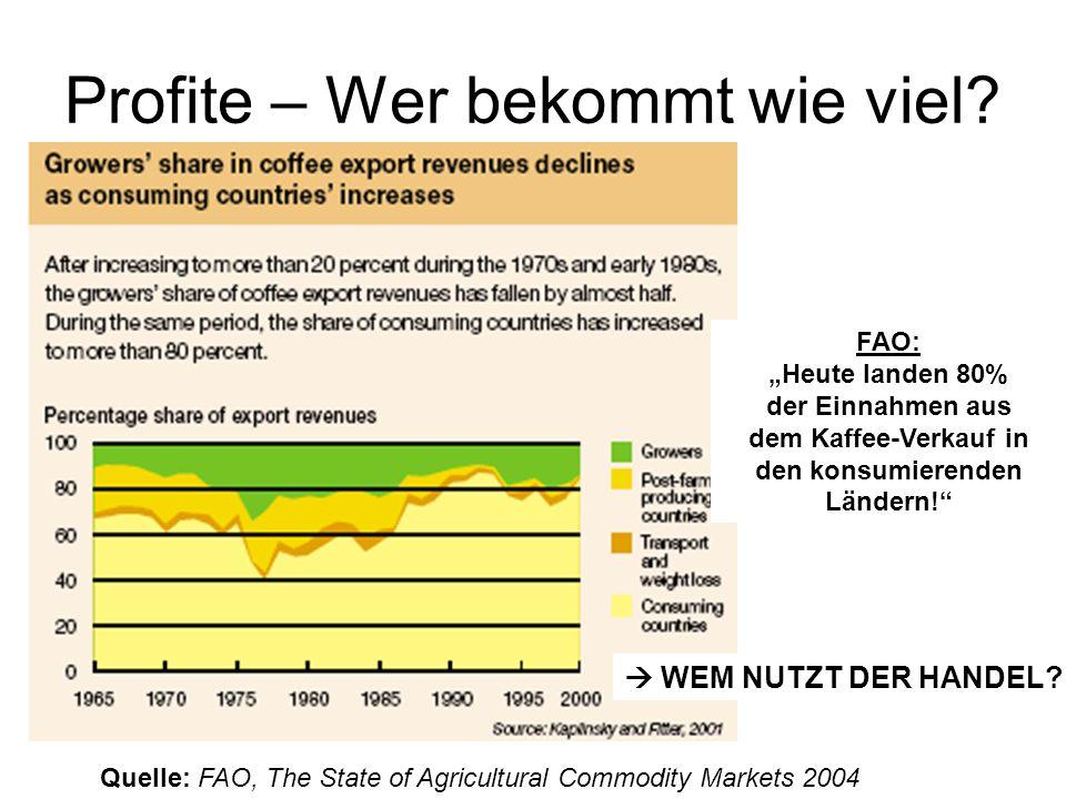 Profite – Wer bekommt wie viel? Quelle: FAO, The State of Agricultural Commodity Markets 2004 FAO: Heute landen 80% der Einnahmen aus dem Kaffee-Verka