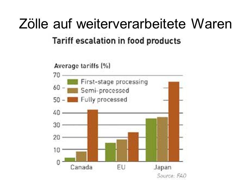 Zölle auf weiterverarbeitete Waren