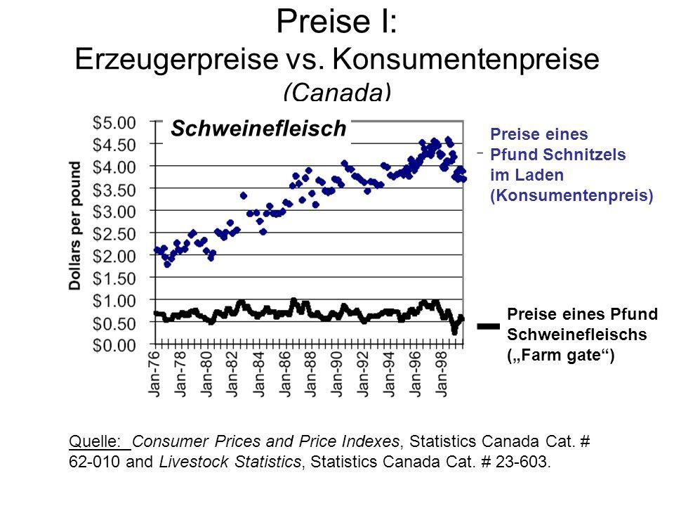 Preise I: Erzeugerpreise vs. Konsumentenpreise (Canada) Preise von Brot aus einem Büschel Weizen Preise eines Büschel Weizen (Farm gate) Quelle: Consu