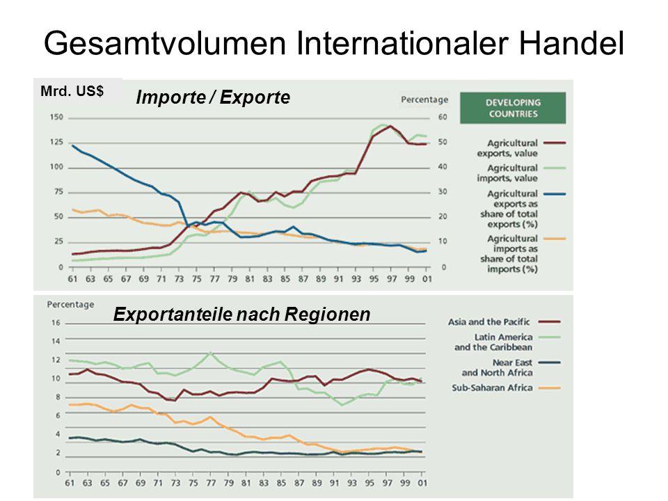Gesamtvolumen Internationaler Handel Anteile an globalen Agrar-Exporten Exportanteile nach Regionen Subventionen OECD: auf 2-300 Mrd US$ geschätzt! Im