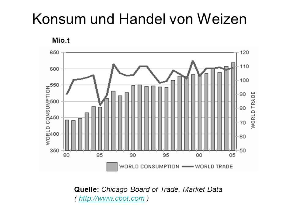 Konsum und Handel von Weizen Quelle: Chicago Board of Trade, Market Data ( http://www.cbot.com )http://www.cbot.com Mio.t