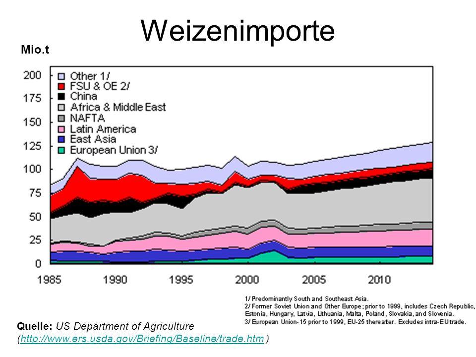 Marktbeeinflussung an Nationalgrenzen Importzölle Importstandards Quoten Subventionen Wem nützen diese Marktverzerrungen?