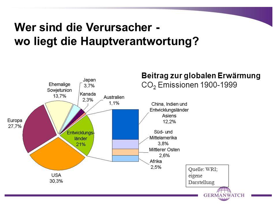 Quelle: WRI; eigene Darstellung Beitrag zur globalen Erwärmung CO 2 Emissionen 1900-1999 Wer sind die Verursacher - wo liegt die Hauptverantwortung?