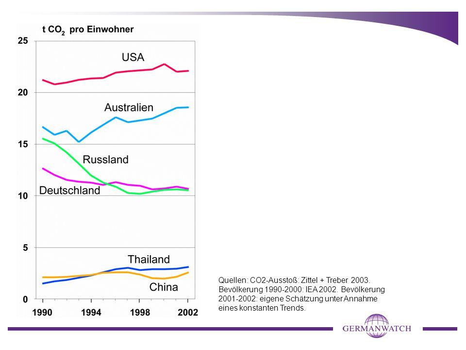 Quellen: CO2-Ausstoß: Zittel + Treber 2003. Bevölkerung 1990-2000: IEA 2002. Bevölkerung 2001-2002: eigene Schätzung unter Annahme eines konstanten Tr