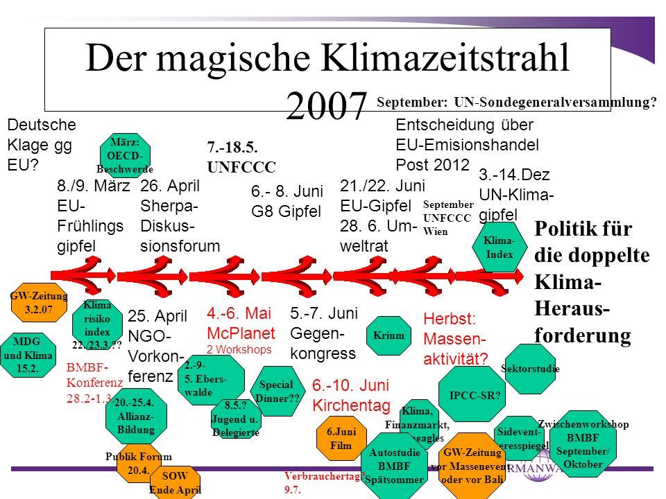 Der magische Klimazeitstrahl 2007 Politik für die doppelte Klima- Heraus- forderung 8./9. März EU- Frühlings gipfel 26. April Sherpa- Diskus- sionsfor