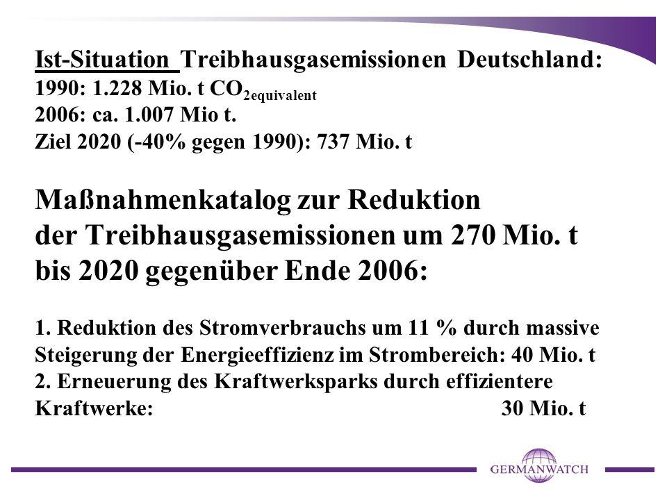 Ist-Situation Treibhausgasemissionen Deutschland: 1990: 1.228 Mio. t CO 2equivalent 2006: ca. 1.007 Mio t. Ziel 2020 (-40% gegen 1990): 737 Mio. t Maß