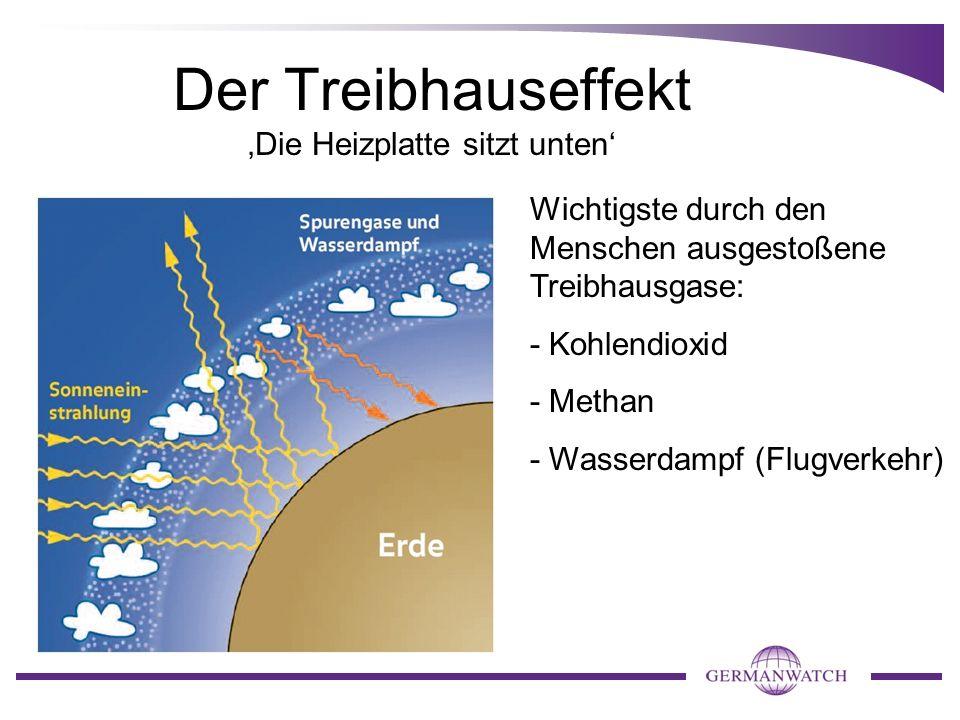 Der Treibhauseffekt Die Heizplatte sitzt unten Wichtigste durch den Menschen ausgestoßene Treibhausgase: - Kohlendioxid - Methan - Wasserdampf (Flugve