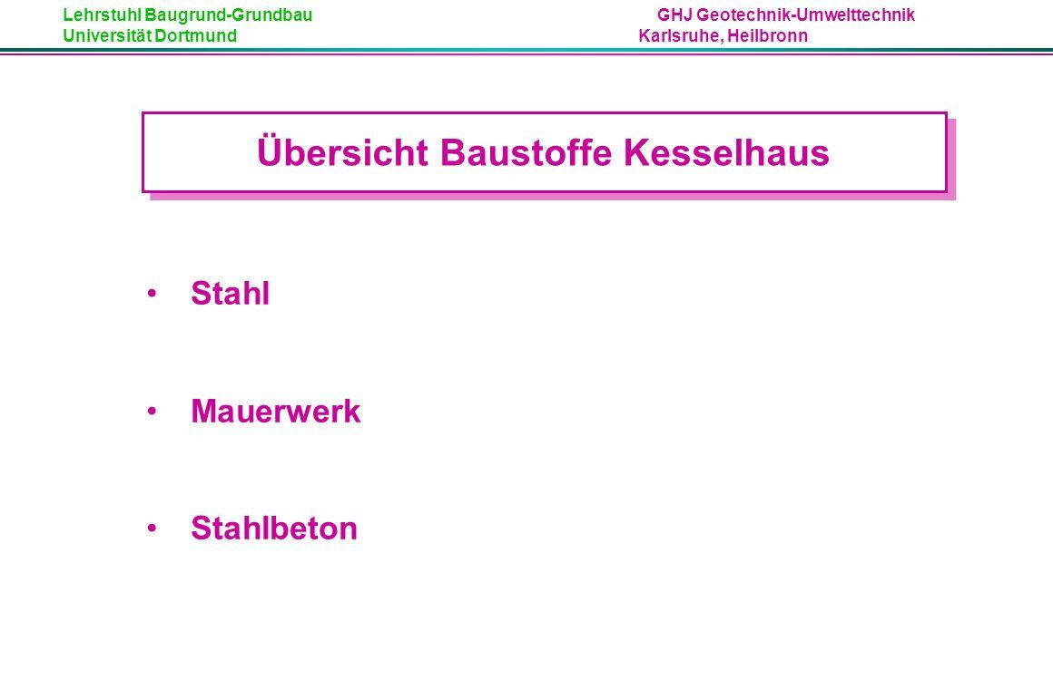 Lehrstuhl Baugrund-Grundbau GHJ Geotechnik-Umwelttechnik Universität Dortmund Karlsruhe, Heilbronn Übersicht Baustoffe Kesselhaus Stahl Mauerwerk Stahlbeton