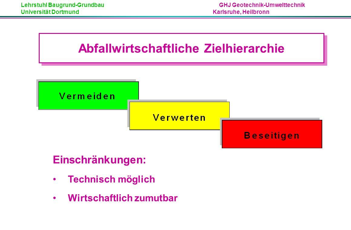 Lehrstuhl Baugrund-Grundbau GHJ Geotechnik-Umwelttechnik Universität Dortmund Karlsruhe, Heilbronn Einschränkungen: Technisch möglich Wirtschaftlich zumutbar Abfallwirtschaftliche Zielhierarchie