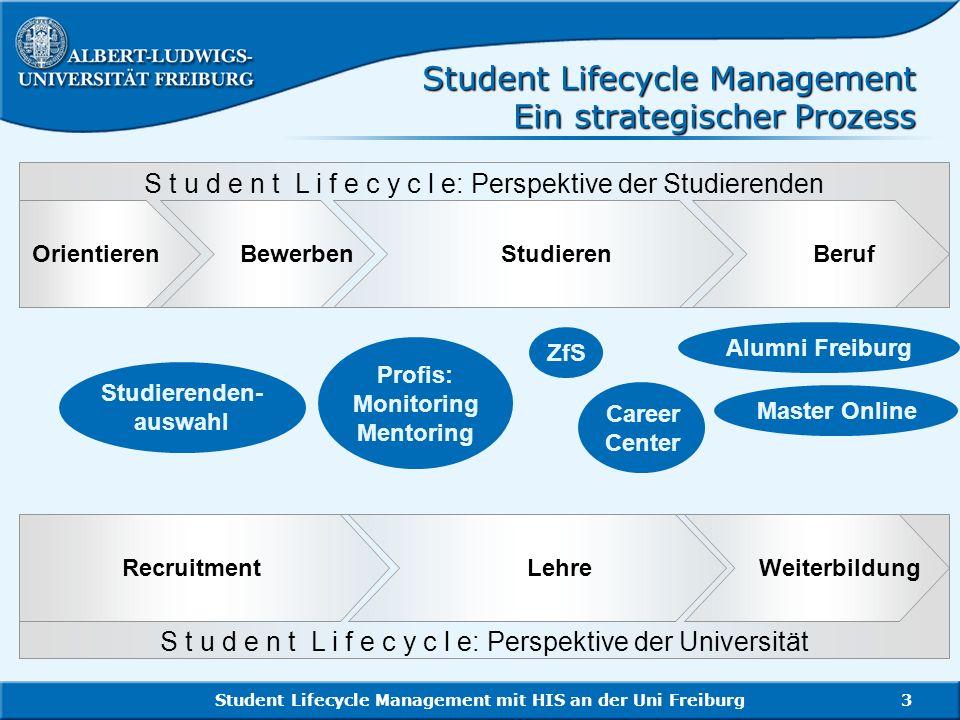 Student Lifecycle Management mit HIS an der Uni Freiburg3 Student Lifecycle Management Ein strategischer Prozess Recruitment Lehre Weiterbildung S t u