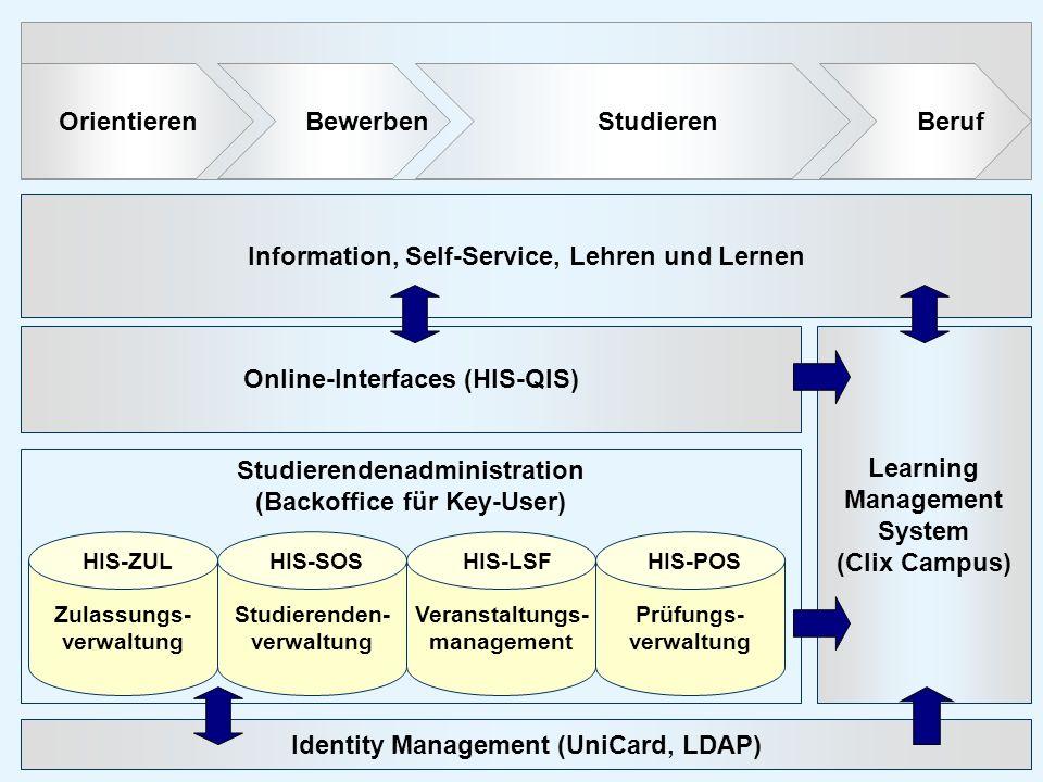 Orientieren Bewerben Studieren Beruf Information, Self-Service, Lehren und Lernen Identity Management (UniCard, LDAP) Online-Interfaces (HIS-QIS) Lear
