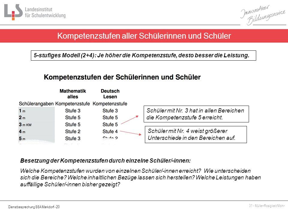 Dienstbesprechung SSA Markdorf - 20 31 - Müller-Rosigkeit/Mohr Kompetenzstufen aller Schülerinnen und Schüler Besetzung der Kompetenzstufen durch einz