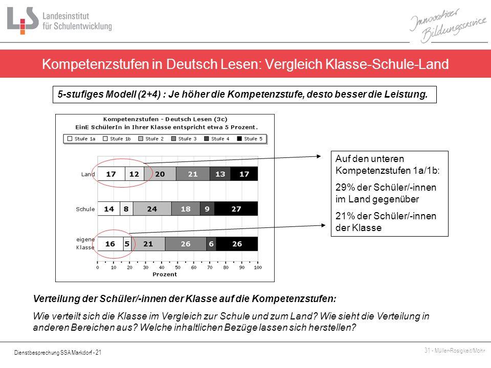 Dienstbesprechung SSA Markdorf - 21 31 - Müller-Rosigkeit/Mohr Kompetenzstufen in Deutsch Lesen: Vergleich Klasse-Schule-Land 5-stufiges Modell (2+4)