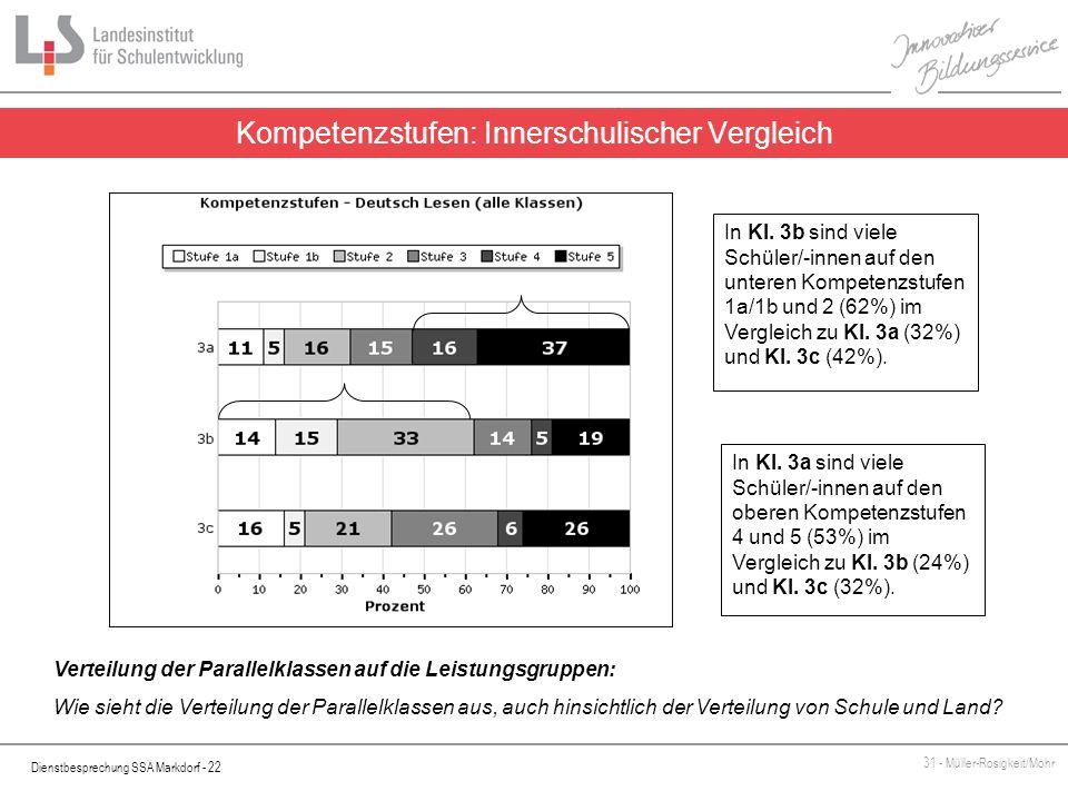 Dienstbesprechung SSA Markdorf - 22 31 - Müller-Rosigkeit/Mohr Kompetenzstufen: Innerschulischer Vergleich In Kl. 3b sind viele Schüler/-innen auf den