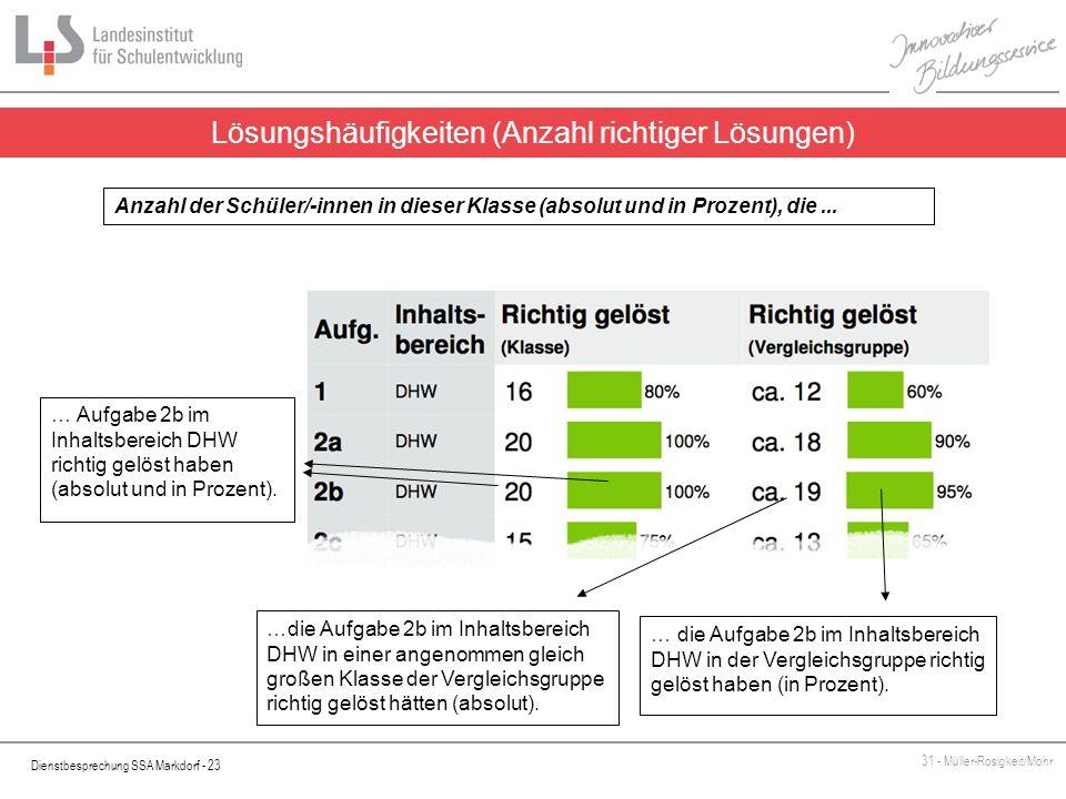 Dienstbesprechung SSA Markdorf - 23 31 - Müller-Rosigkeit/Mohr Lösungshäufigkeiten (Anzahl richtiger Lösungen) … Aufgabe 2b im Inhaltsbereich DHW rich