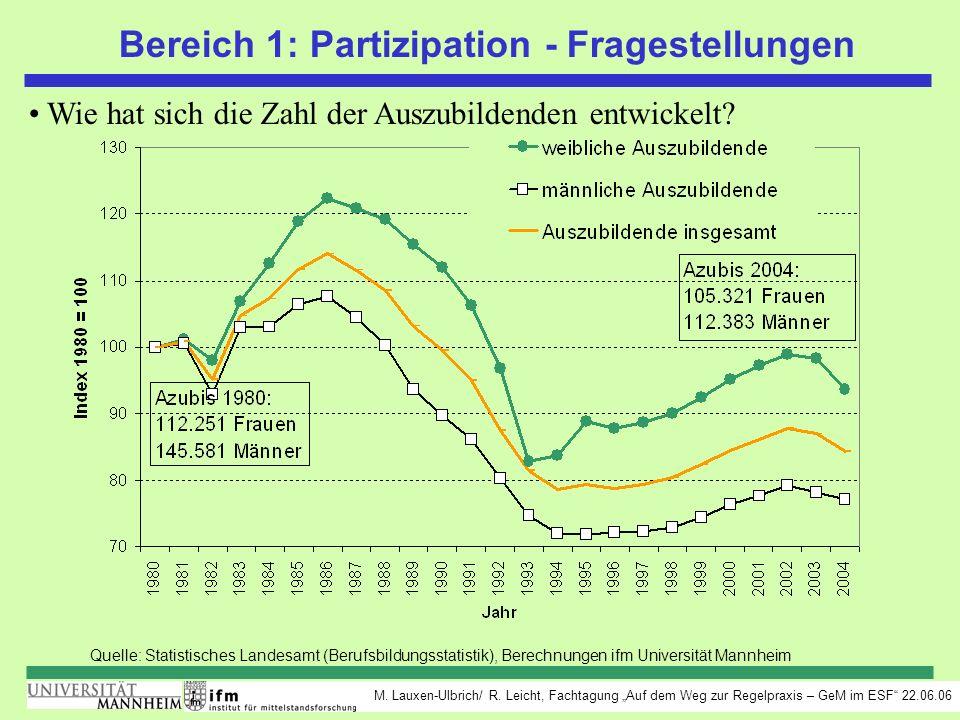 M. Lauxen-Ulbrich/ R. Leicht, Fachtagung Auf dem Weg zur Regelpraxis – GeM im ESF 22.06.06 Bereich 1: Partizipation - Fragestellungen Wie hat sich die