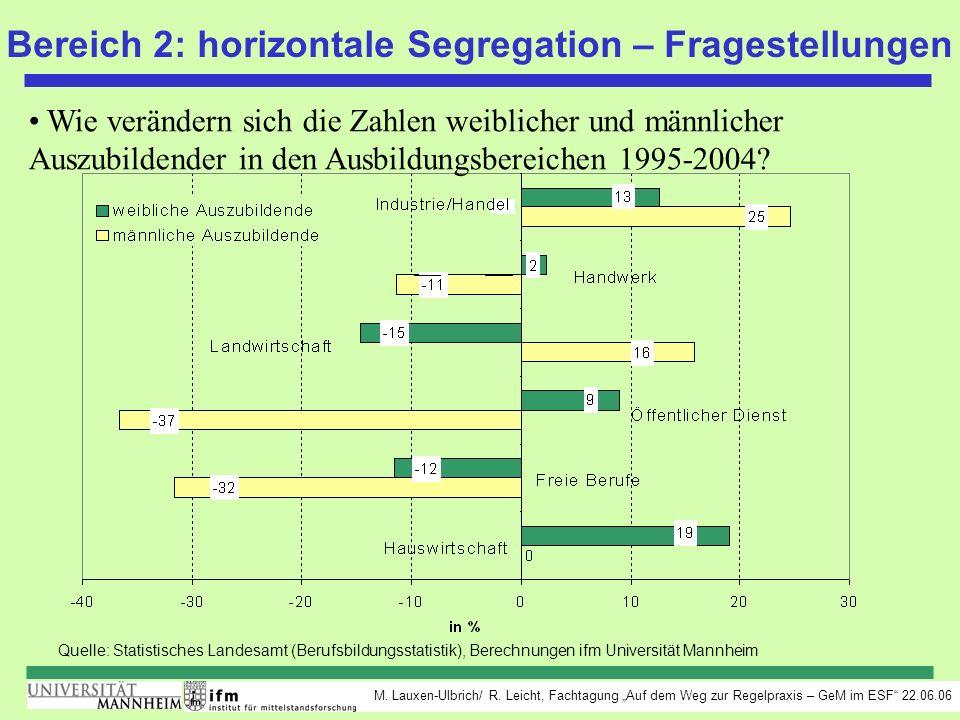M. Lauxen-Ulbrich/ R. Leicht, Fachtagung Auf dem Weg zur Regelpraxis – GeM im ESF 22.06.06 Quelle: Statistisches Landesamt (Berufsbildungsstatistik),