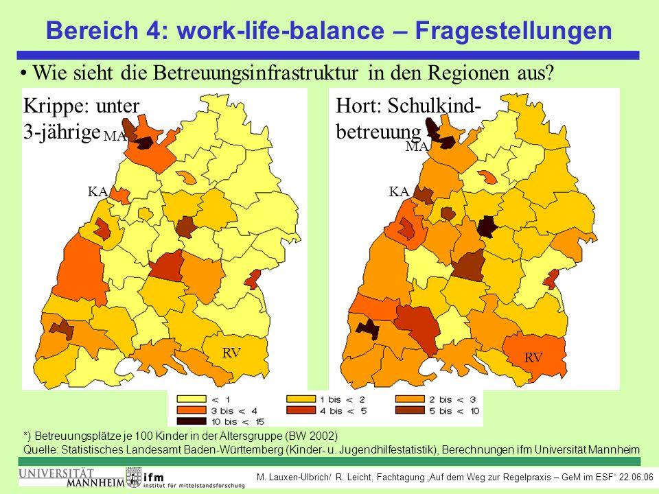 M. Lauxen-Ulbrich/ R. Leicht, Fachtagung Auf dem Weg zur Regelpraxis – GeM im ESF 22.06.06 *) Betreuungsplätze je 100 Kinder in der Altersgruppe (BW 2