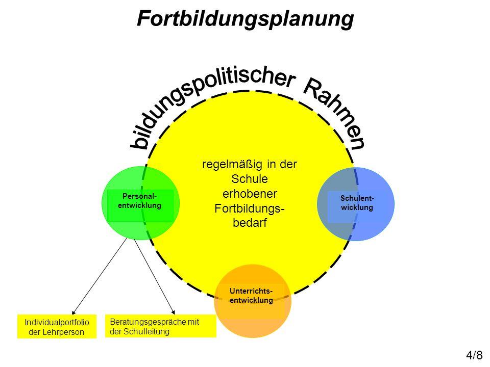 Bereich 1 - Fortbildung in den Fächern Bereich 2 Fortbildung Unterrichtsentwicklung allgemein (Methodentraining - Didaktik und Methodik der Fächer - Kompetenzentwicklung) Bereich 3 Pädagogische und psychologische Themen (Kommunikation u.