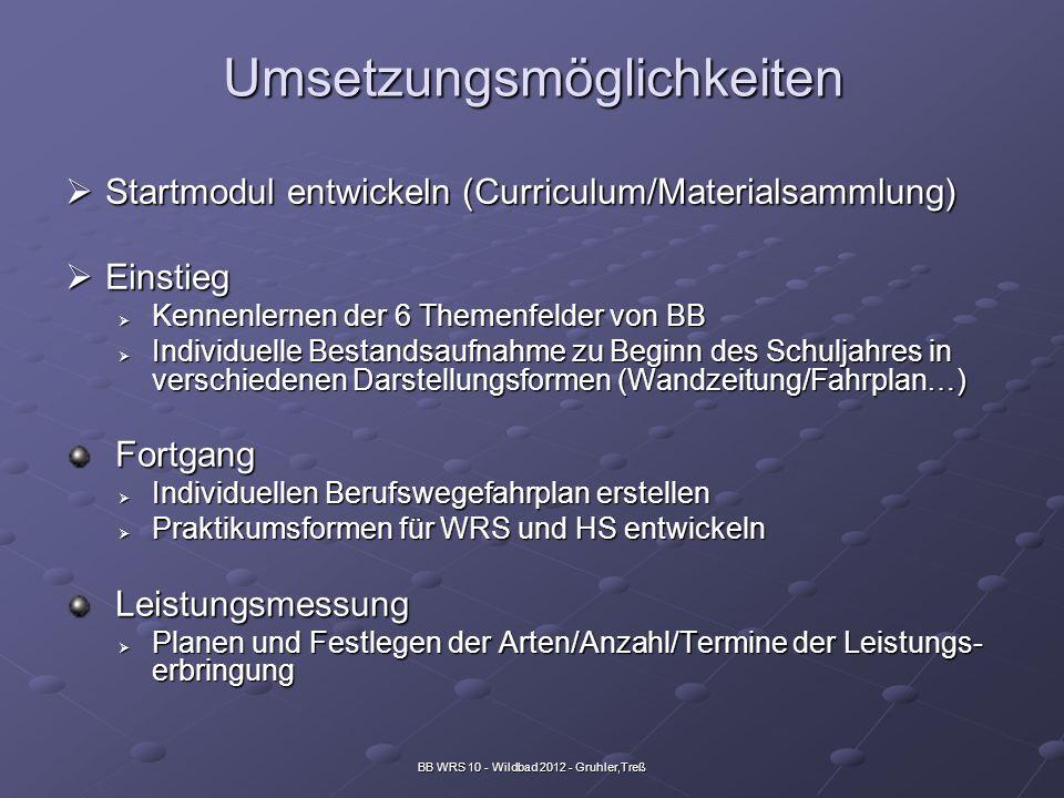 BB WRS 10 - Wildbad 2012 - Gruhler,Treß Umsetzungsmöglichkeiten Startmodul entwickeln (Curriculum/Materialsammlung) Startmodul entwickeln (Curriculum/