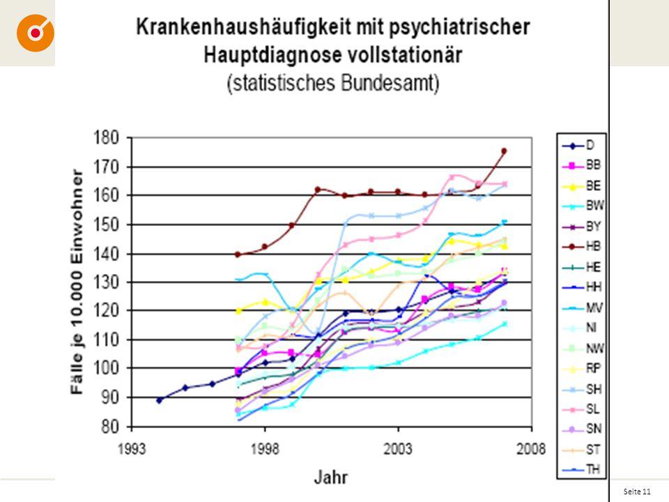 Seite 11 © 2012 Schön Klinik RibbonSample-V3-inarbeit.pptm