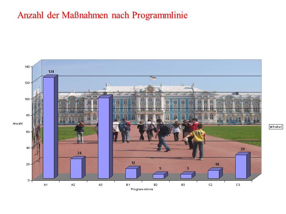 Anträge 2008 nach Bundesland