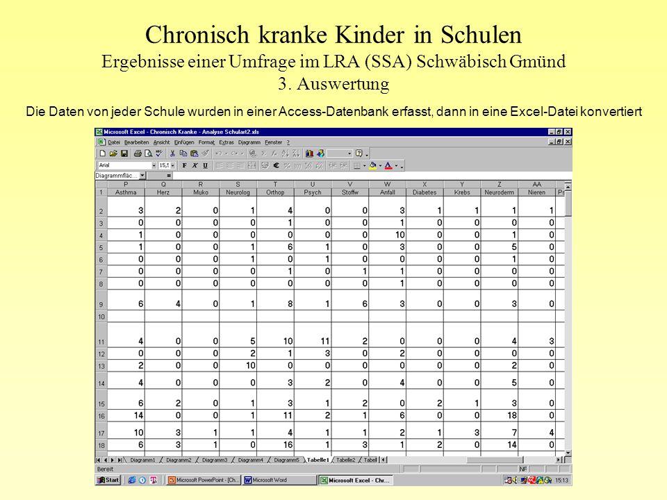 Chronisch kranke Kinder in Schulen Ergebnisse einer Umfrage im LRA (SSA) Schwäbisch Gmünd 3. Auswertung Beratung, Unterstützung und Mitwirkung von Fac