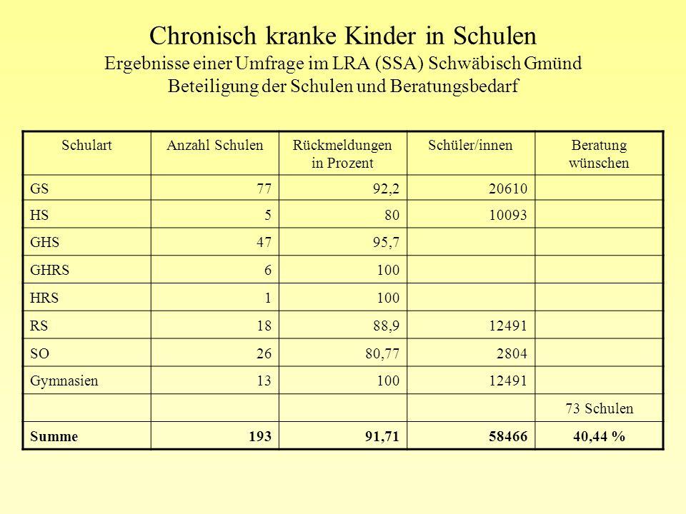 Chronisch kranke Kinder in Schulen Ergebnisse einer Umfrage im LRA (SSA) Schwäbisch Gmünd Beteiligung der Schulen und Beratungsbedarf Beratung, Unters