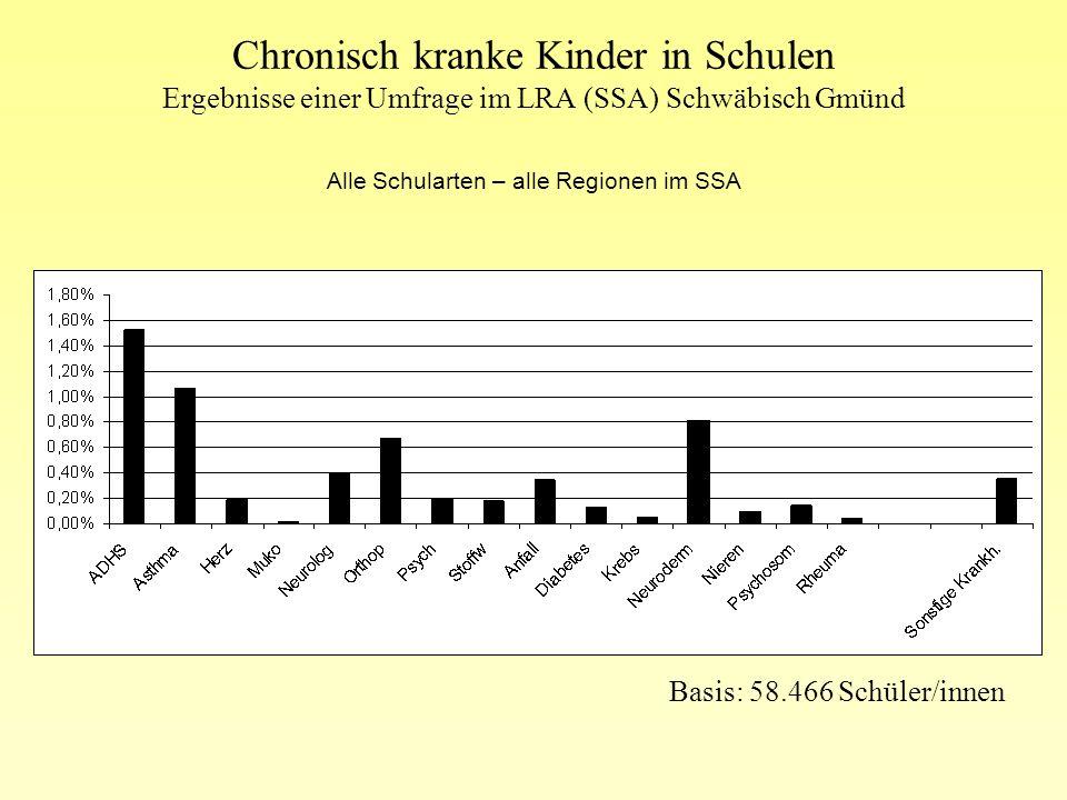Chronisch kranke Kinder in Schulen Ergebnisse einer Umfrage im LRA (SSA) Schwäbisch Gmünd Beratung, Unterstützung und Mitwirkung von Fachleuten halten