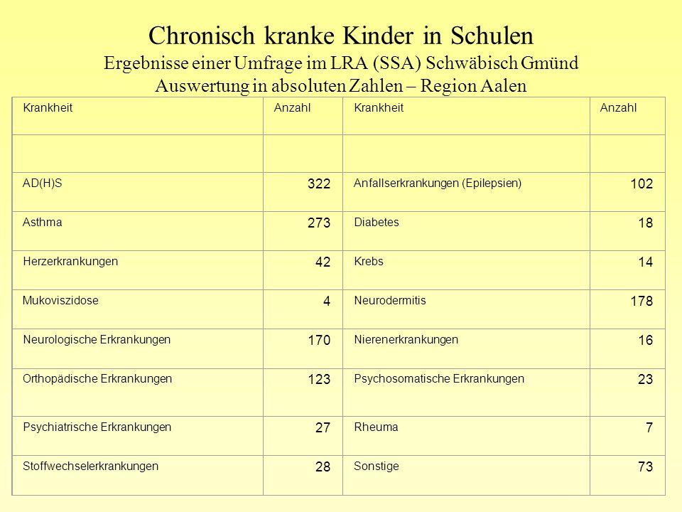 Chronisch kranke Kinder in Schulen Ergebnisse einer Umfrage im LRA (SSA) Schwäbisch Gmünd Auswertung in absoluten Zahlen – Region Aalen Beratung, Unte