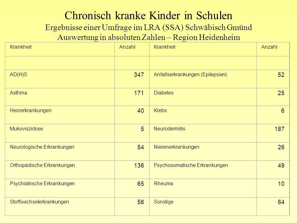 Chronisch kranke Kinder in Schulen Ergebnisse einer Umfrage im LRA (SSA) Schwäbisch Gmünd Auswertung in absoluten Zahlen – Region Heidenheim Beratung,