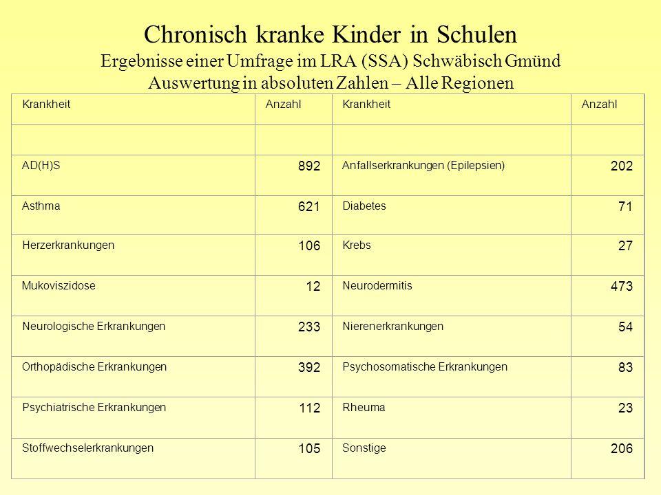 Chronisch kranke Kinder in Schulen Ergebnisse einer Umfrage im LRA (SSA) Schwäbisch Gmünd Auswertung in absoluten Zahlen – Alle Regionen Beratung, Unt