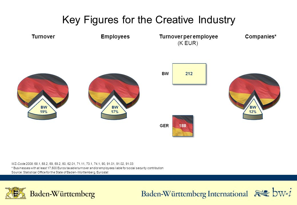 Key Figures for the Creative Industry Turnover Employees Turnover per employee (K EUR) Companies* WZ-Code 2008: 58.1, 58.2, 59, 59.2, 60, 62.01, 71.11, 73.1, 74.1, 90, 91.01, 91.02, 91.03 * Businesses with at least 17,500 Euros taxable turnover and/or employees liable for social security contribution Source: Statistical Office for the State of Baden-Württemberg, Eurostat