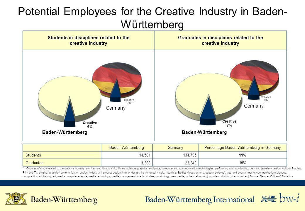 Research and Development Activities of the Creative Industry in Baden-Württemberg Helmholtz-Gemeinschaft e.V.