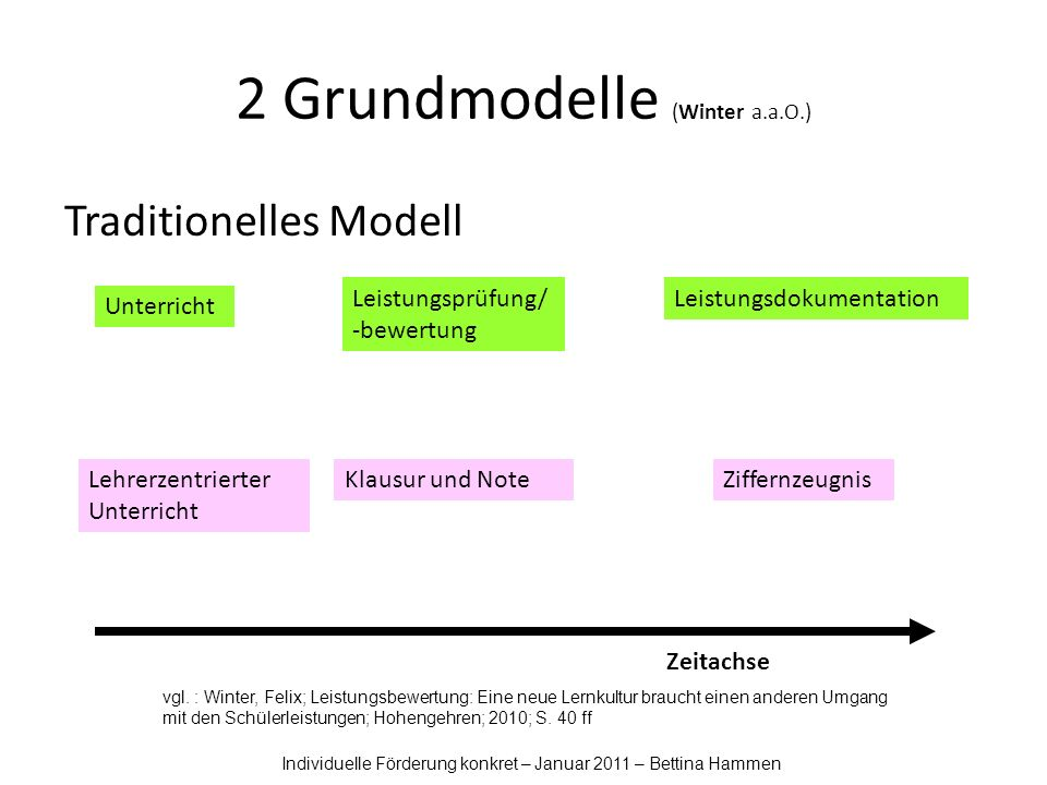 2 Grundmodelle (Winter a.a.O.) vgl.