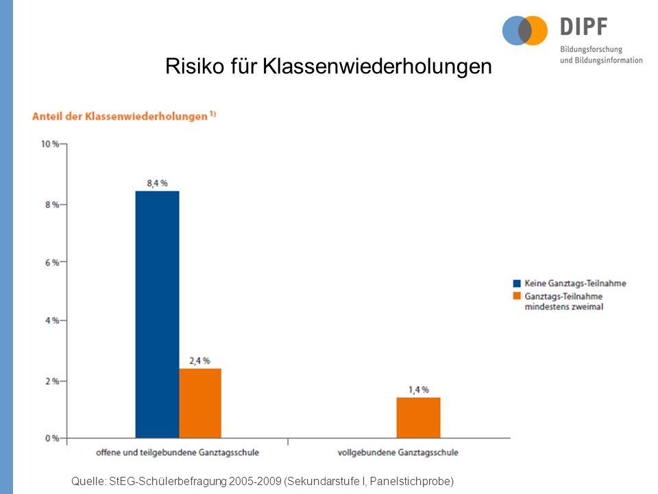 Risiko für Klassenwiederholungen Quelle: StEG-Schülerbefragung 2005-2009 (Sekundarstufe I, Panelstichprobe) 8,4%