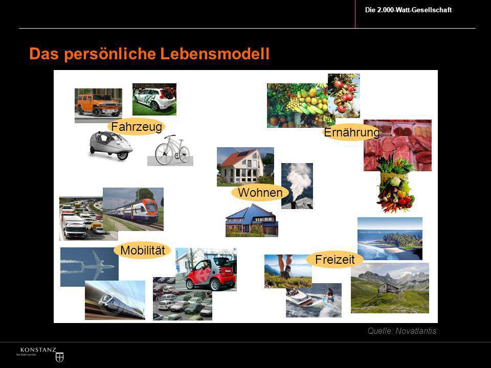 Die 2.000-Watt-Gesellschaft Das persönliche Lebensmodell Mobilität Ernährung Fahrzeug Freizeit Wohnen Quelle: Novatlantis