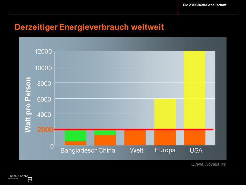 Die 2.000-Watt-Gesellschaft Derzeitiger Energieverbrauch weltweit Quelle: Novatlantis