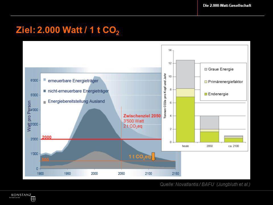 Die 2.000-Watt-Gesellschaft Ziel: 2.000 Watt / 1 t CO 2 Quelle: Novatlantis / BAFU (Jungbluth et al.)