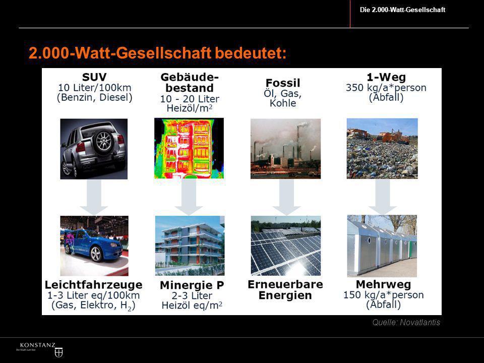Die 2.000-Watt-Gesellschaft 2.000-Watt-Gesellschaft bedeutet: Quelle: Novatlantis