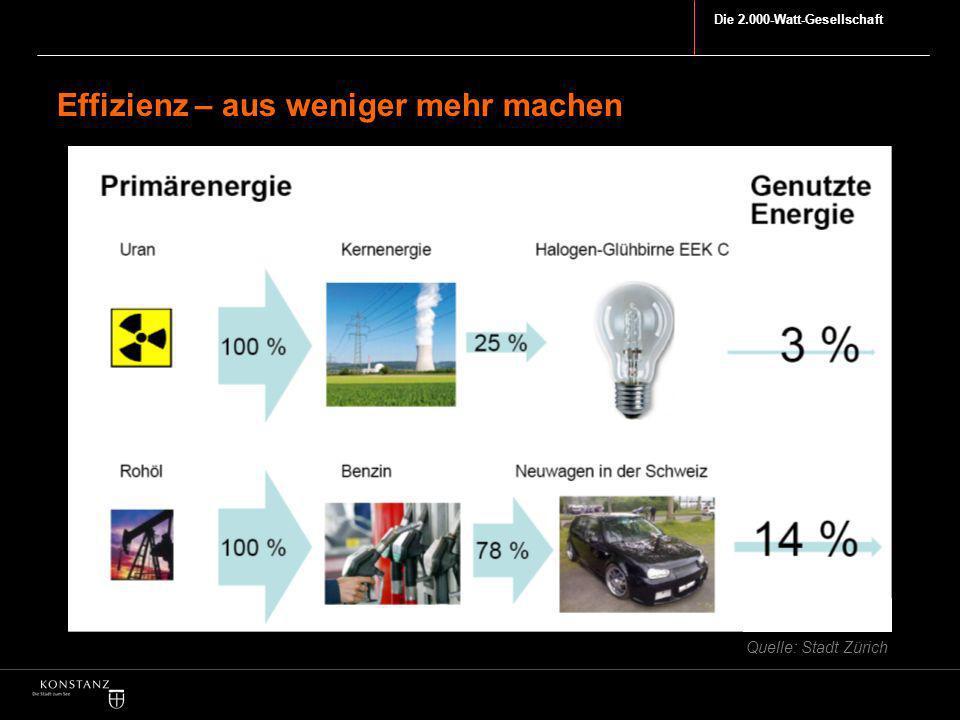 Die 2.000-Watt-Gesellschaft Effizienz – aus weniger mehr machen Quelle: Stadt Zürich