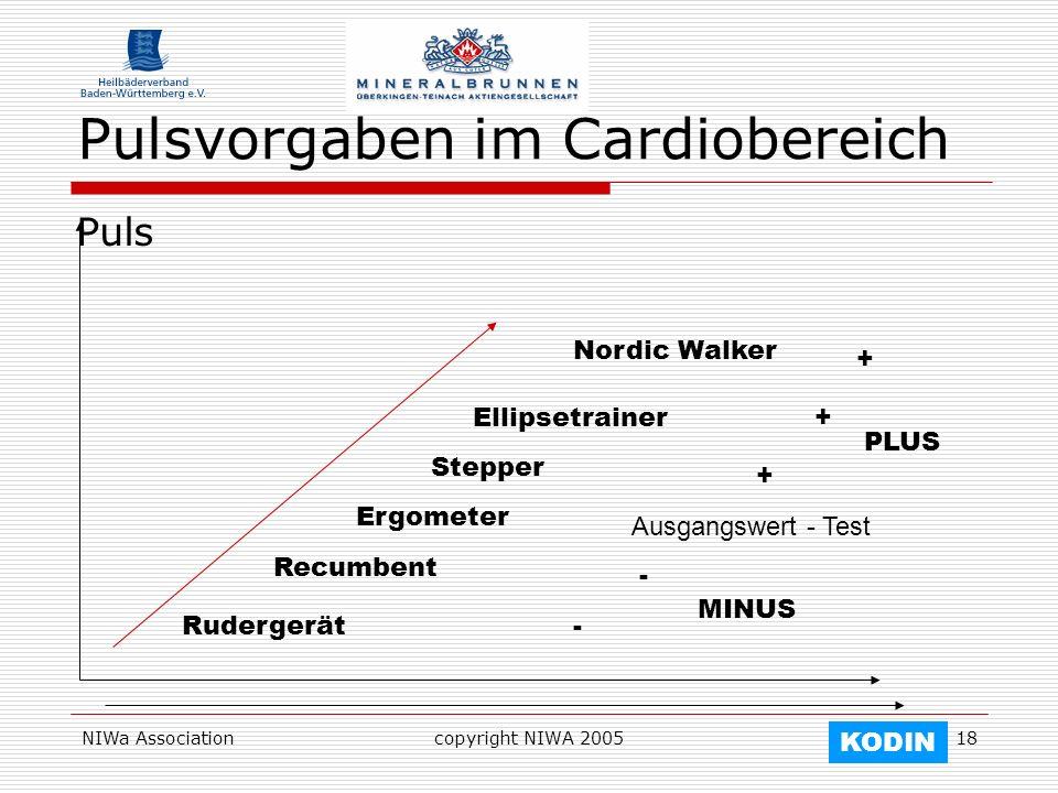 NIWa Associationcopyright NIWA 200518 Pulsvorgaben im Cardiobereich Puls Rudergerät Ergometer Recumbent Stepper Ellipsetrainer Nordic Walker Ausgangsw