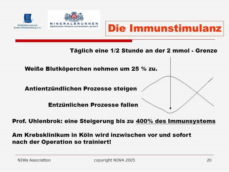 NIWa Associationcopyright NIWA 200520 Täglich eine 1/2 Stunde an der 2 mmol - Grenze Weiße Blutköperchen nehmen um 25 % zu. Entzünlichen Prozesse fall