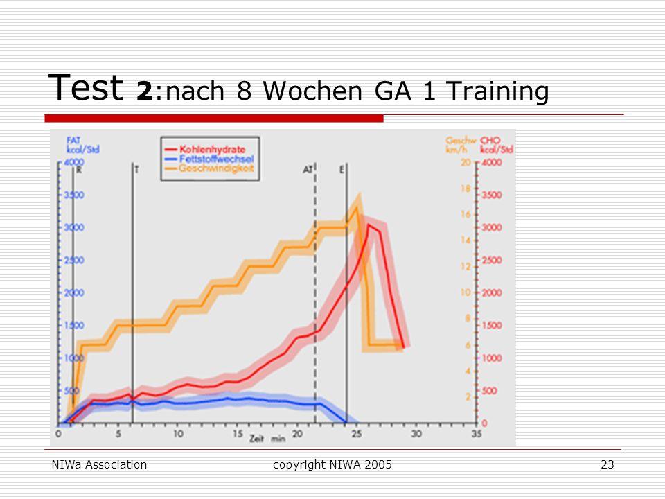 NIWa Associationcopyright NIWA 200523 Test 2:nach 8 Wochen GA 1 Training