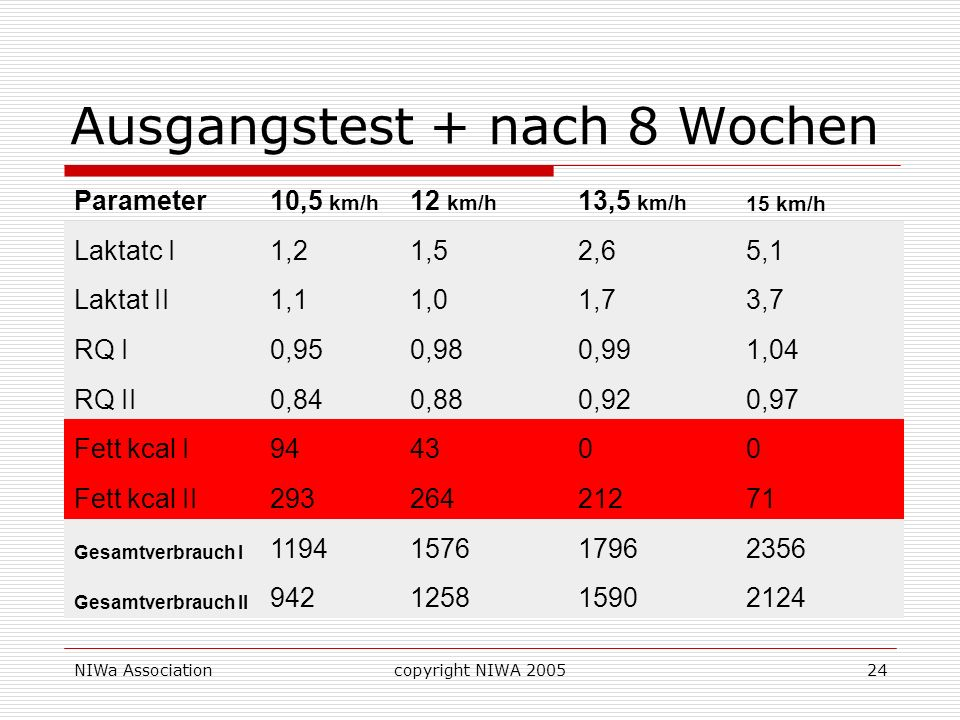 NIWa Associationcopyright NIWA 200524 Ausgangstest + nach 8 Wochen Parameter10,5 km/h 12 km/h 13,5 km/h 15 km/h Laktatc I1,21,52,65,1 Laktat II1,11,01