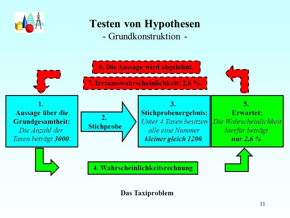 11 Testen von Hypothesen - Grundkonstruktion - Das Taxiproblem 3.