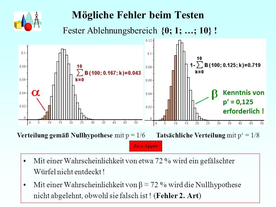 Mögliche Fehler beim Testen Mit einer Wahrscheinlichkeit von etwa 72 % wird ein gefälschter Würfel nicht entdeckt .
